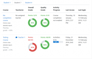 student progress report